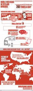 internet mobile usages et seo mobile